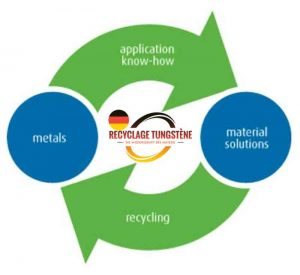 cycle wolfram recycling
